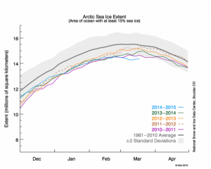 Arctic sea ice maximum statistics
