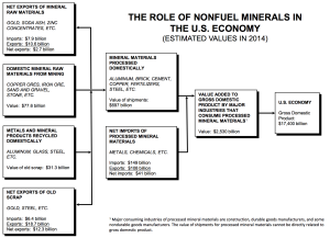 USGS role of minerals in the economy