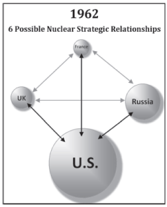 1962 nuclear relationships