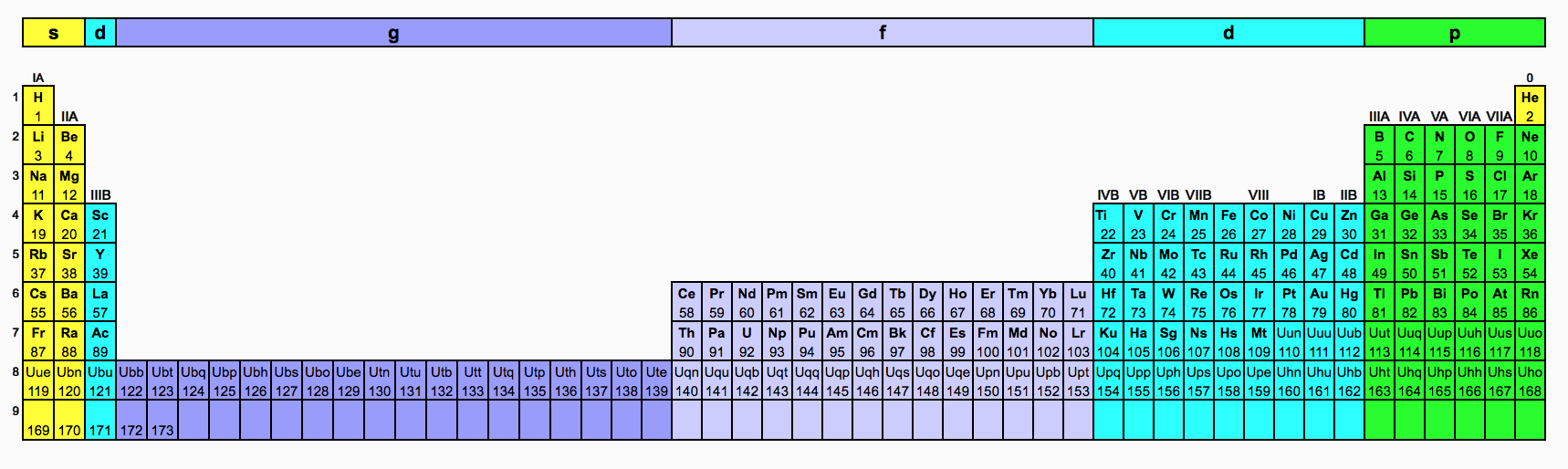 database of periodic tables the lyncean group of san diego