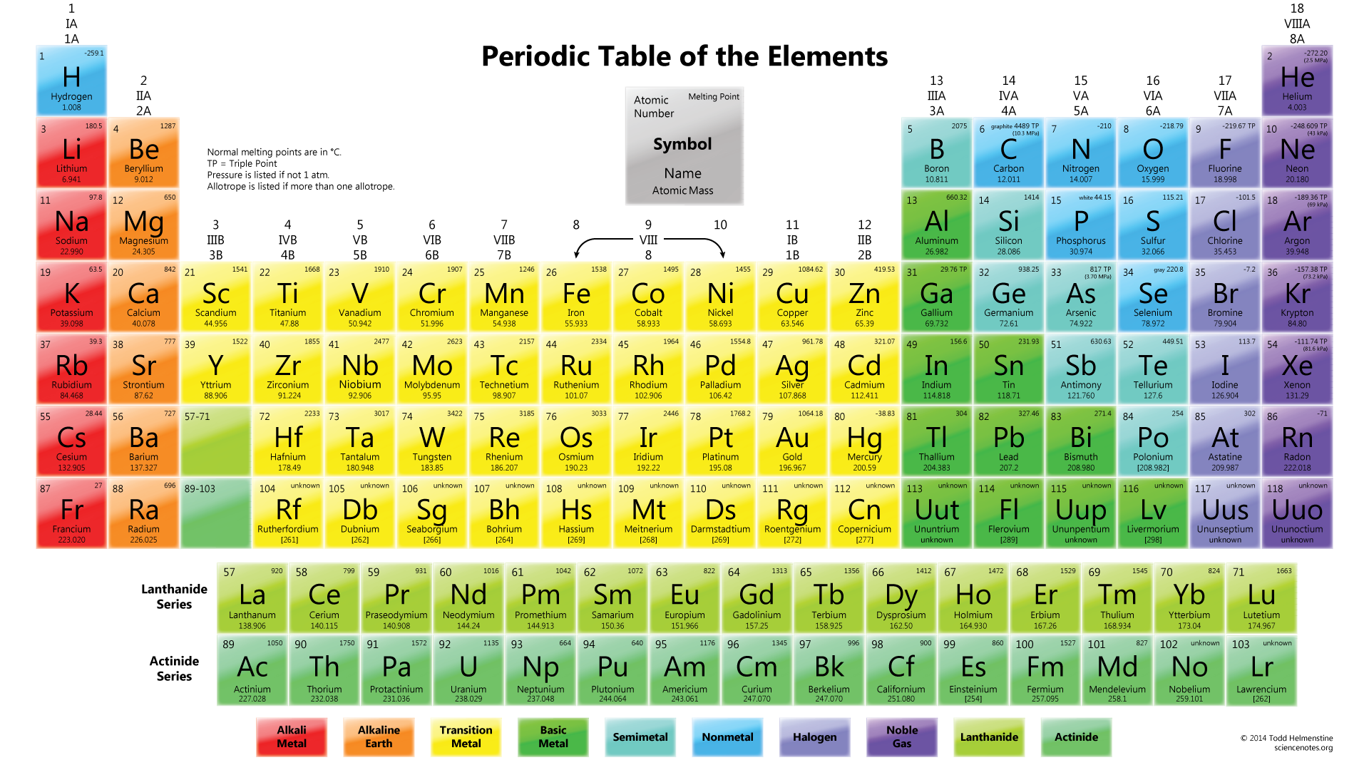 Where in the periodic table will we put element 119 the lyncean periodictablemeltingpoint gamestrikefo Images