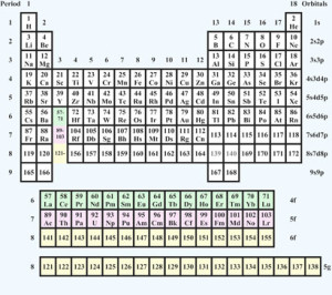 Pyyko 2010 periodic table
