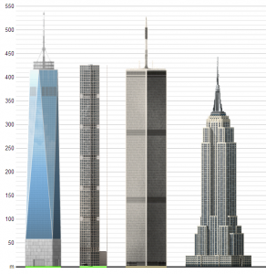 Tall builsing comparison