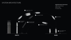 SpaceX colonist architecture
