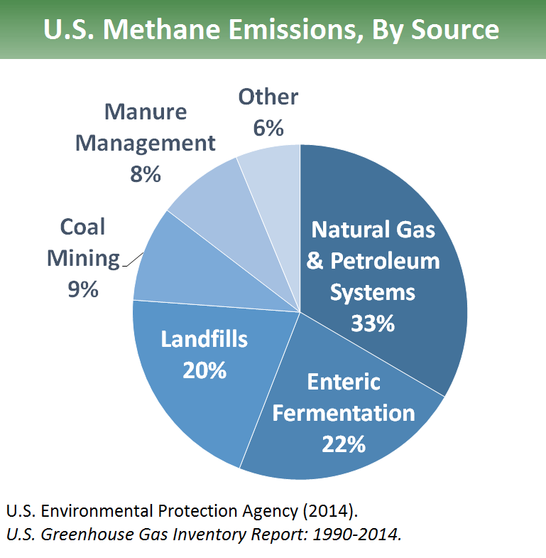 anthropogenic sources of atmospheric methane essay Methane sources under anthropogenic control currently account for approximately 70% of the total annual emission several of these (eg, animals, rice cultivation, energy-related sources) may be prone to future increases due to demands of increasing human populations.