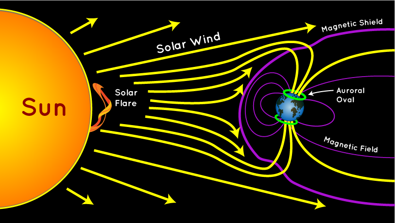 Space Weather | The Lyncean Group of San Diego