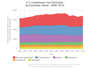us-greenhouse-gas-emissions-economic-1990-2014